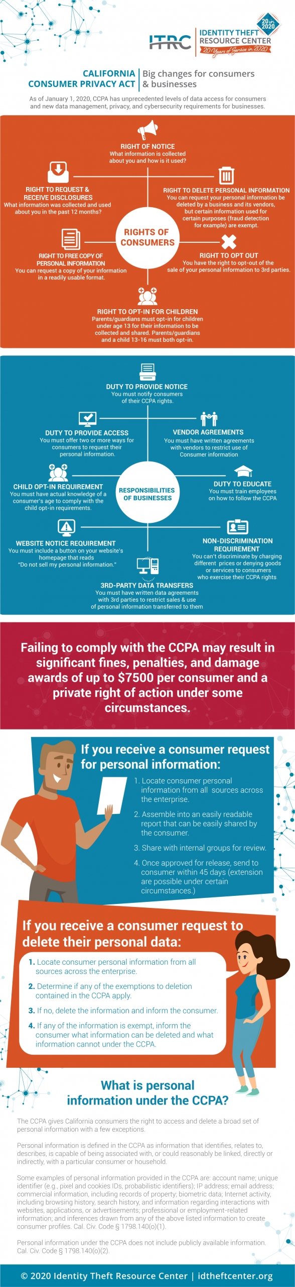 CCPA means big changes for consumers and business