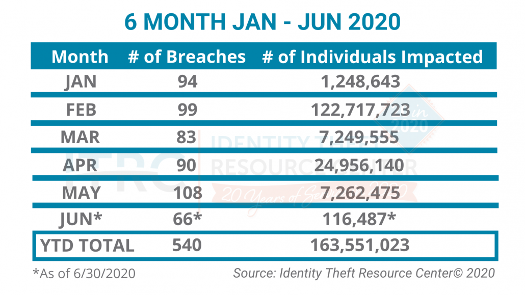 ITRC-6-Month-Breaches-2020-1030x579 Identity Theft Resource Center® Reports 33 Percent Decrease in Data Breaches in the First Half of 2020