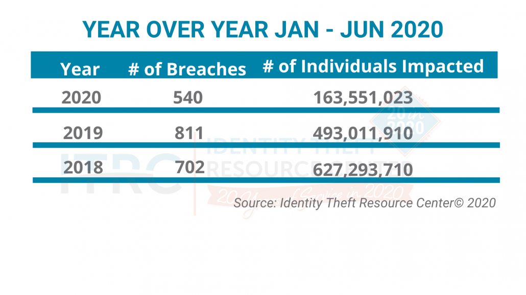 ITRC-Year-over-Year-Jan-Jun-Breaches-2020-v2