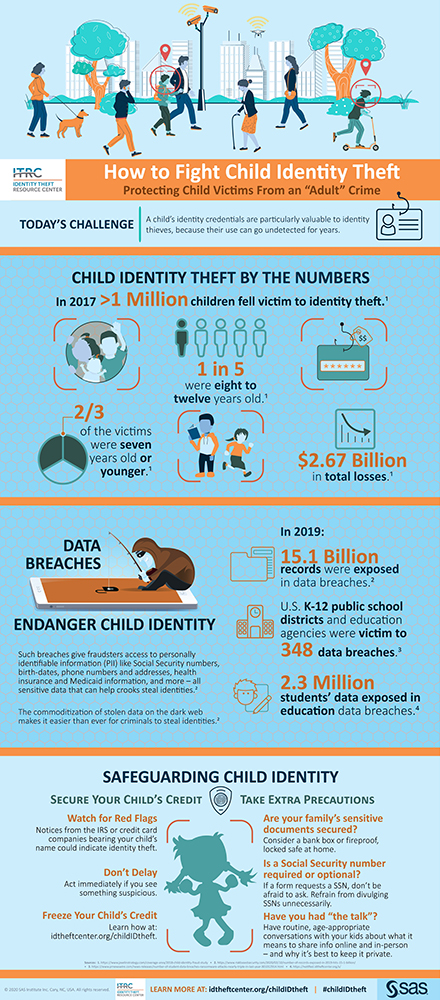 Child ID Theft Infographic