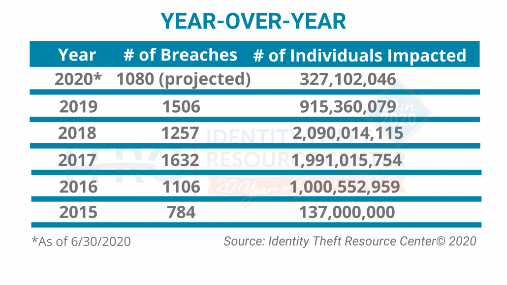 Year-over-year data breach trends 2020 provided by ITRC