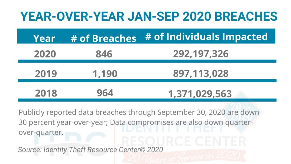 ITRC-Q3-2020-Breach-Charts Identity Theft Resource Center® Reports 30 Percent Decrease in Data Breaches so Far in 2020