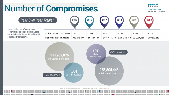 ITRC 2020 Breach Report Number of Compromises