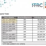 ITRC-2021-Q1-Data-Breach-Analysis