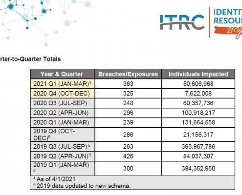 ITRC-2021-Q1-Data-Breach-Analysis